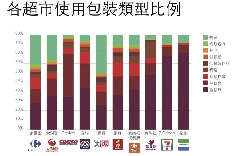 20190502-綠色和平自今年3月起,針對全台4大量販店、4大超市、與2大便利超商共70家門市,調查產品使用塑膠包裝的比例與類型。(綠色和平提供)