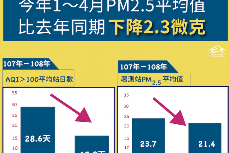 台中市今年一到四月的pm2.5比去年同期下降。(圖/臺中市政府提供)