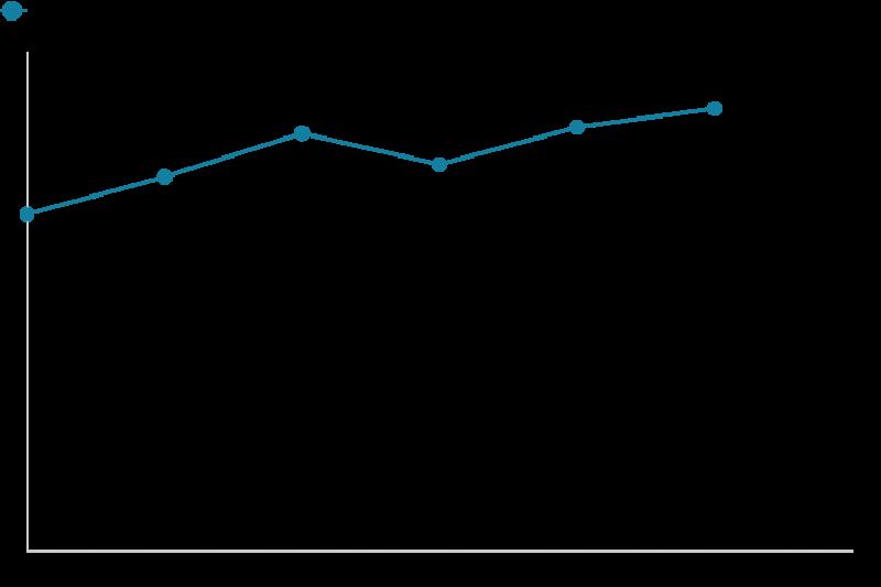越南GDP年增長百分比。(BBC中文網)