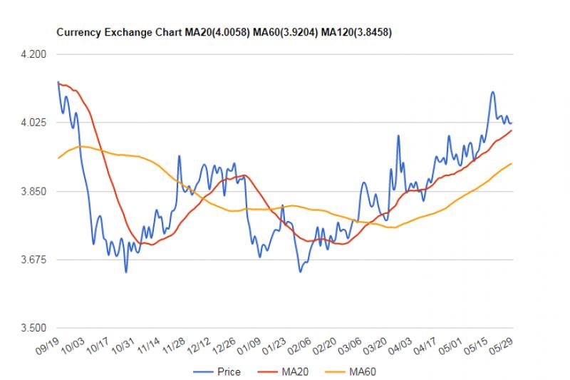 巴西美元匯率(來源:StockQ)
