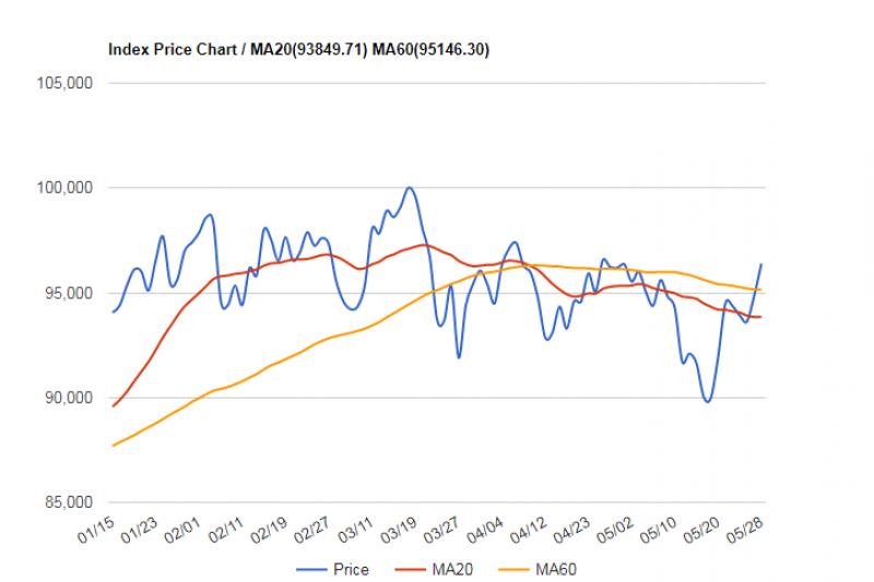 巴西股市走勢(來源:StockQ)