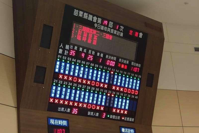 20190604-石虎自治條例4日在苗栗縣議會投票,贊成通過9票,不贊成則為25票。(取自苗栗縣議員.陳品安律師臉書專頁)