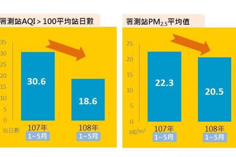 台中市今年1-5月空品不良天數比去年同期減四成,PM2.5也比去年同期減低1.8微克。(圖/臺中市政府提供)