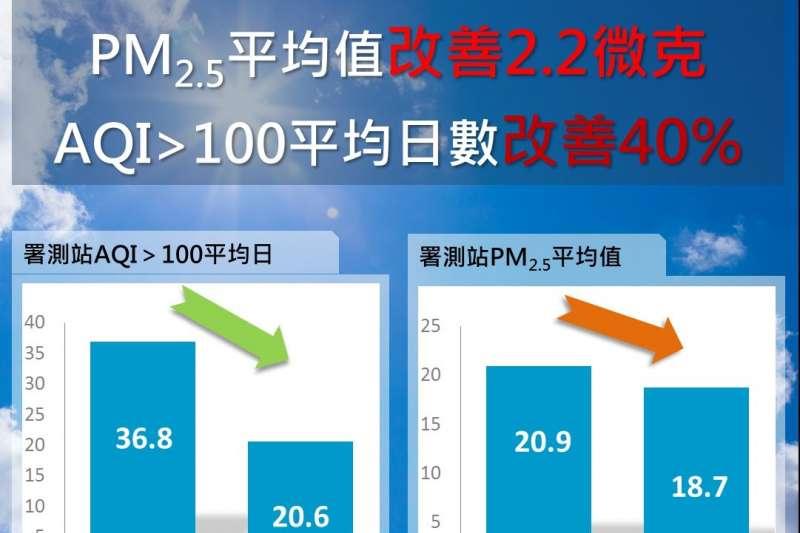 台中市今年11至6月空品中的PM2.5平均值18.7微克,創下歷年新低。(圖/臺中市政府提供)