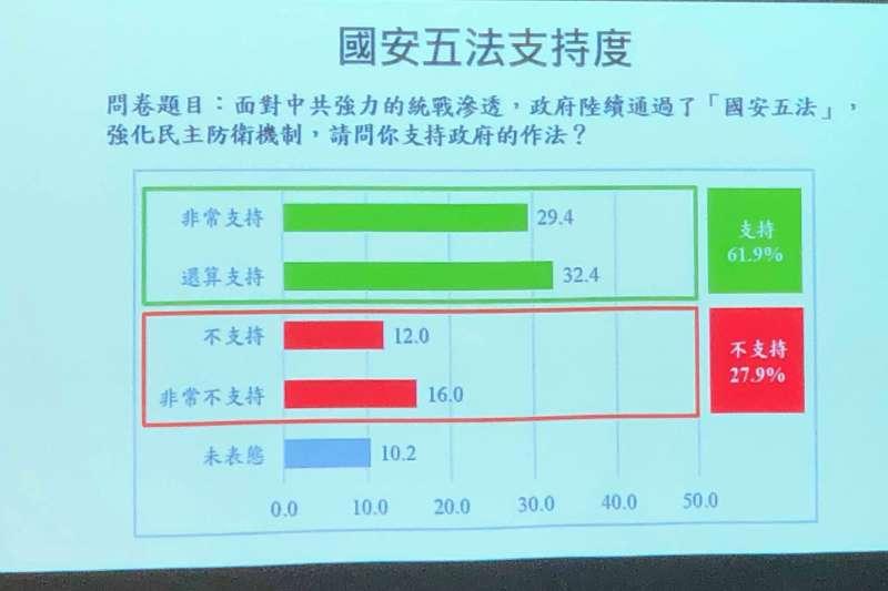20190719-國安五法支持度(兩岸政策協會提供)