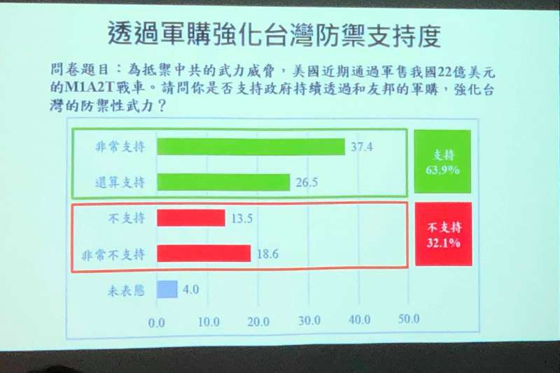 20190717-軍購案支持度(兩岸政策協會提供)