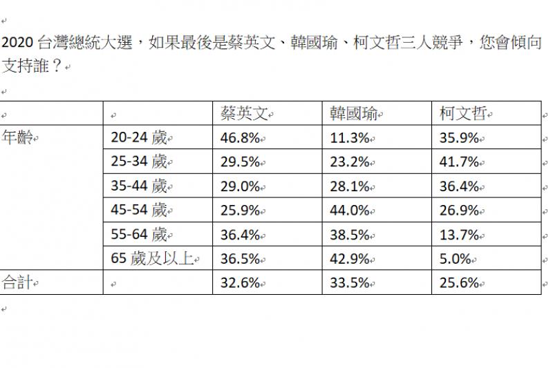 台灣民意基金會於20190722公布最新民調。民調問題:2020台灣總統大選,如果最後是蔡英文、韓國瑜、柯文哲三人競爭,您會傾向支持誰?(選民結構分析-年齡)(台灣民意基金會提供)