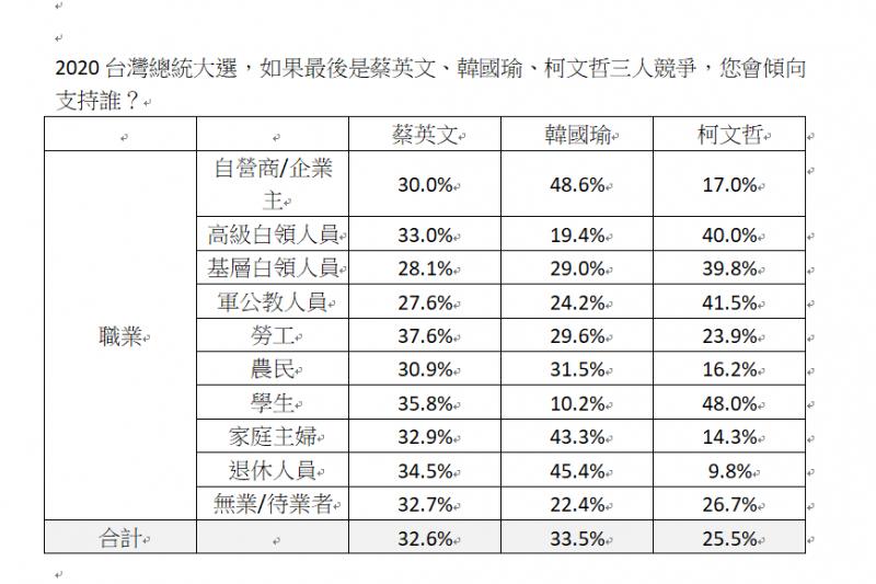 20190722-台灣民意基金會於20190722公布最新民調。民調問題:2020台灣總統大選,如果最後是蔡英文、韓國瑜、柯文哲三人競爭,您會傾向支持誰?(選民結構分析-職業)(台灣民意基金會提供)