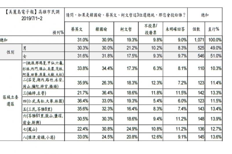 20190725-美麗島電子報民調,蔡韓柯在高雄地區的支持度(地區分析)(圖取自美麗島電子報)