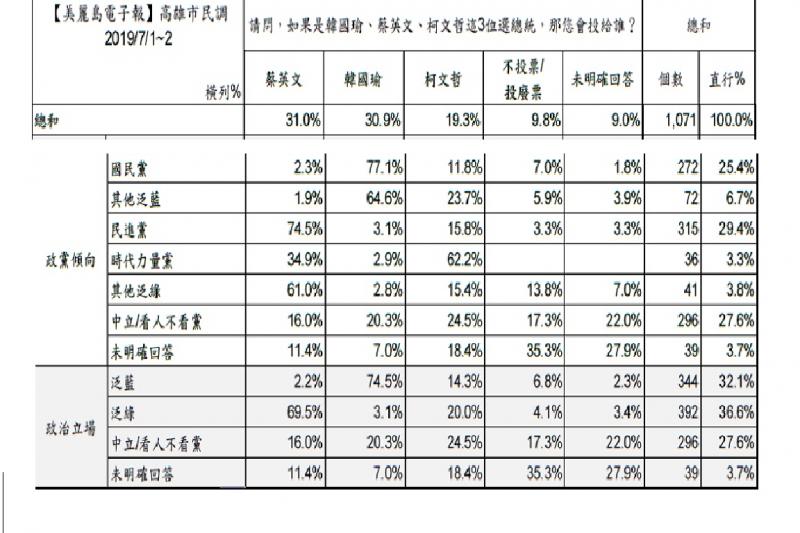 20190725-美麗島電子報民調,蔡韓柯在高雄地區的支持度(政黨分析)(圖取自美麗島電子報)