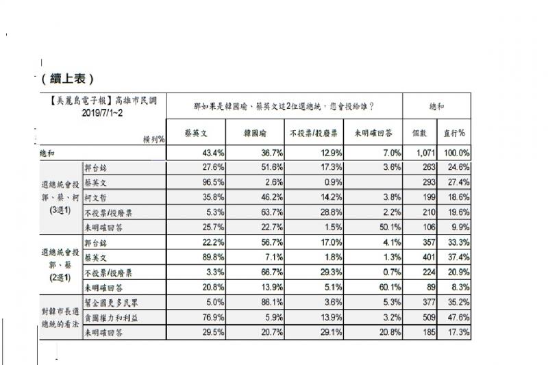 美麗島電子報民調,不同候選人組合的交叉分析:在郭台銘、蔡英文的總統組合中,傾向投票給郭台銘的高雄市民中,有56.7%民眾願意在韓國瑜、蔡英文的總統組合中,把票改投給韓國瑜。(圖取自美麗島電子報民調網站)