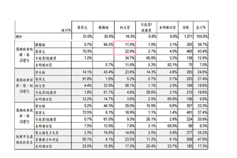 美麗島電子報民調,不同候選人組合的交叉分析:柯文哲若加入選戰,會吸走蔡英文22.9%的高雄選票、吸走韓國瑜11.0%的高雄選票。此外,有43.4%原本願意投給郭台銘的高雄市民願意改投韓國瑜,有23.6%的高雄市民改投給柯文哲。(圖取自美麗島電子報民調網站)