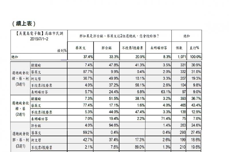 美麗島電子報民調,不同候選人組合的交叉分析:在蔡韓的競選組合中傾向投票給韓國瑜的高雄市民,在郭台銘、蔡英文的總統組合中,有51.5%民眾願意把票改投給郭台銘。(圖取自美麗島電子報民調網站)