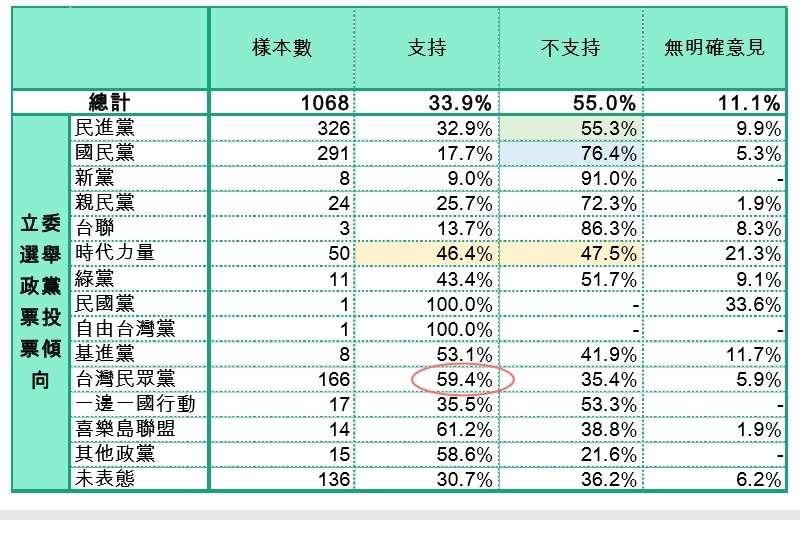 20190807-各政黨支持者支持郭台銘以無黨籍身分參選總統的比例。(台灣制憲基金會提供)