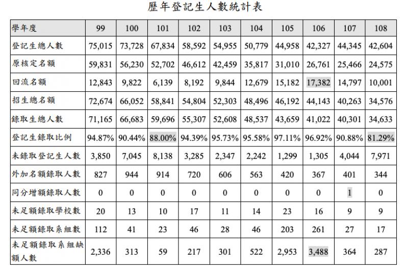 20190807-歷年登記生人數統計。(大學考試入學分發委員會提供)