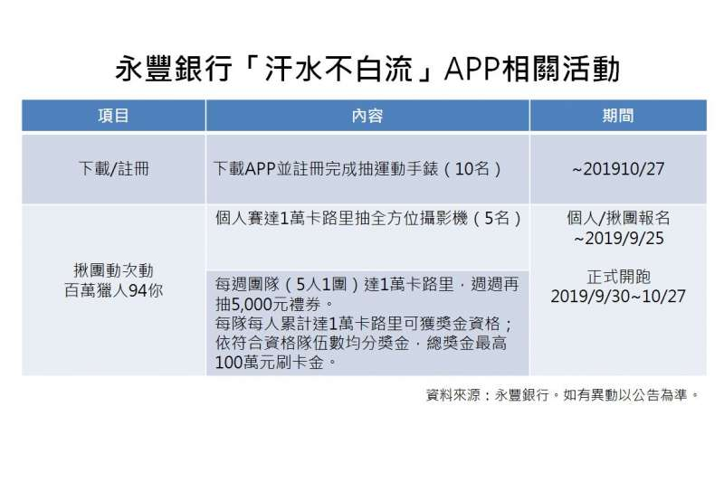 永豐銀行相關活動一覽表。(表/永豐銀行提供)