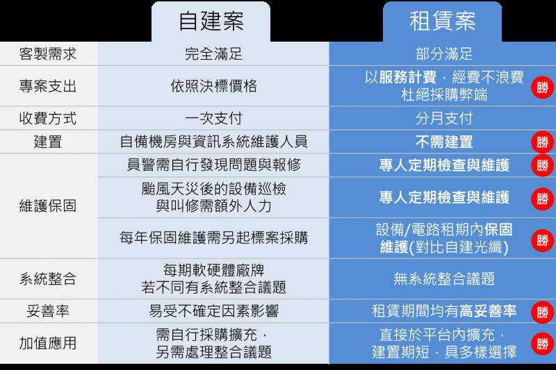 自建與租賃雲端監錄系統比較表。(表/中華電信提供)
