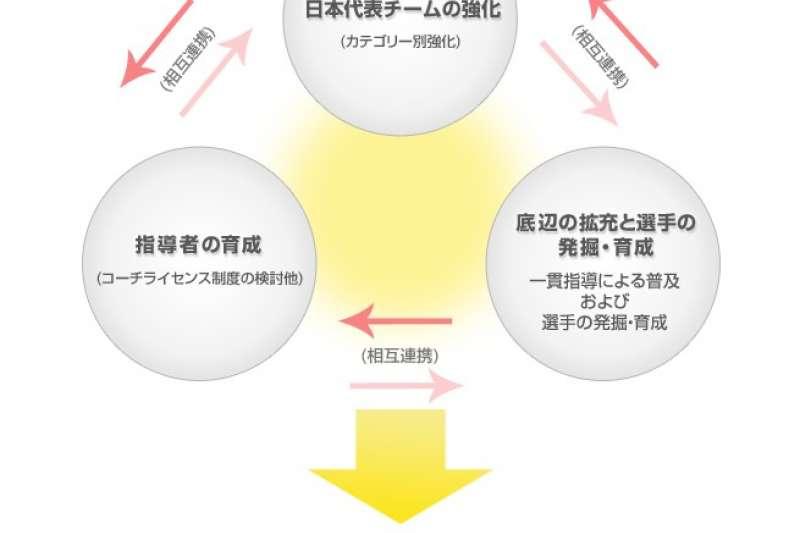 圖1:由基層培育、教練培育、代表隊培育所組成的20年計畫,是日本籃球近年昌盛的原因之一。(取自日本籃協官網)