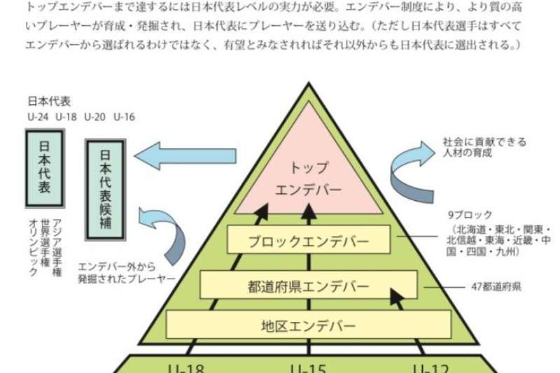 """圖2:日本創造名為「努力」的金字塔體系,讓籃球選手們在其中力爭上游,「エンデバー」就是""""Endeavor""""(努力)。各層分級類似於臺灣的鄉鎮市區(如大安區)至縣市(如臺北市),最後則是大區域(如北台灣、南台灣)(取自日本埼玉縣籃球協會官網)"""