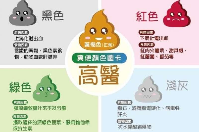 高醫設計生動有趣的圖卡,讓 民眾認識不同顏色的糞便及其潛在的病變(圖/高醫提供)