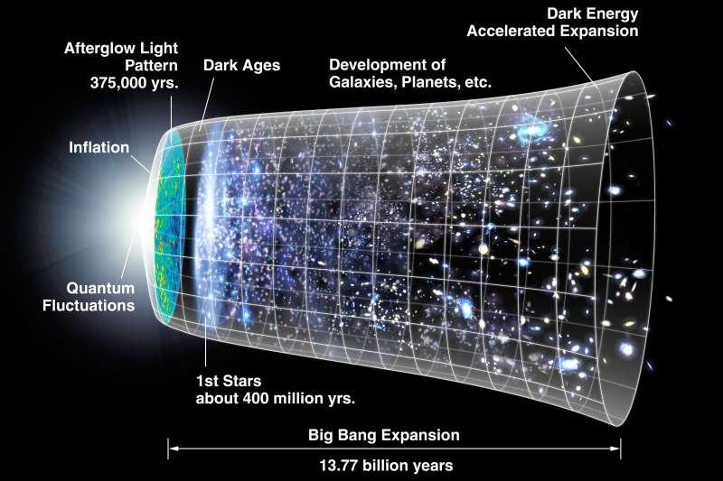 大霹靂(Big Bang)與宇宙演化(Wikipedia / Public Domain)