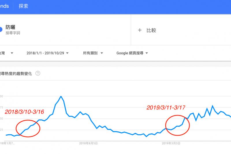 網路分析工具顯示,2018-2019兩年間,每到3月初「防曬」的搜尋量便會開始攀升(圖片來源/Google Trends)