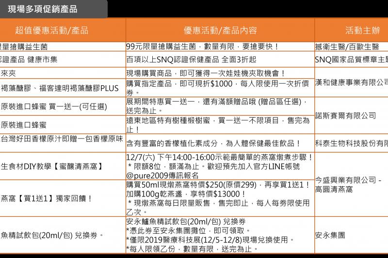 圖說:現場推出多項優惠保健產品,讓你一次購足(圖/台灣醫療科技展)
