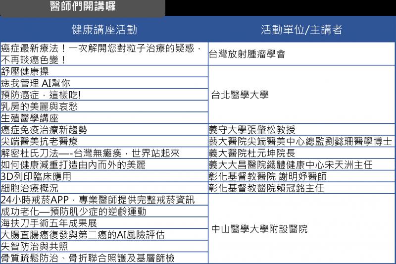 圖說:多場免費健康講座,讓你一次獲得滿滿健康新知(圖/台灣醫療科技展)