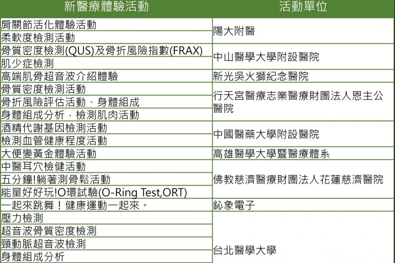 圖說:現場超過50項健康體驗,超適合全家人一起來(圖/台灣醫療科技展)