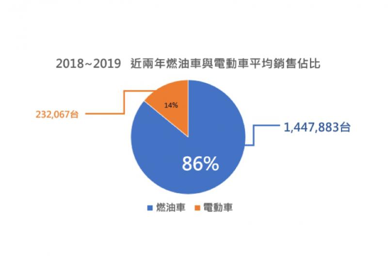 2018~2019 電動車的平均銷售佔比14% (圖/光陽機車)