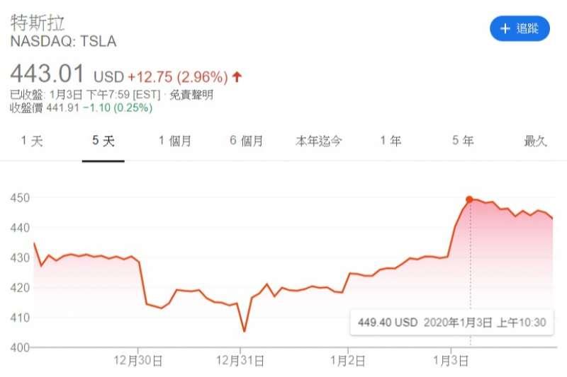 20200106 Tesla在3日公布2019年的全年交貨量後,漂亮成績帶動股價飆漲,衝上歷史新高。(圖片取自Google finance)