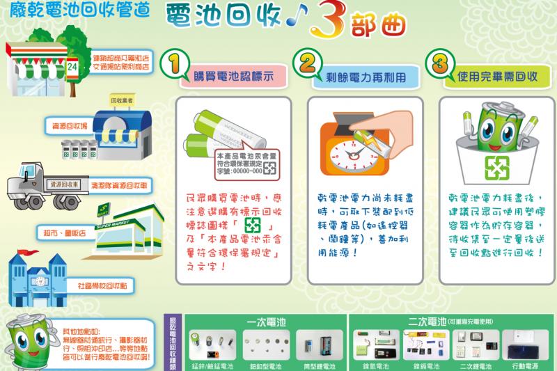 台中市環保局提醒民眾元宵節燈籠要做電池回收,並提供回收步驟。(圖/台中市政府提供)