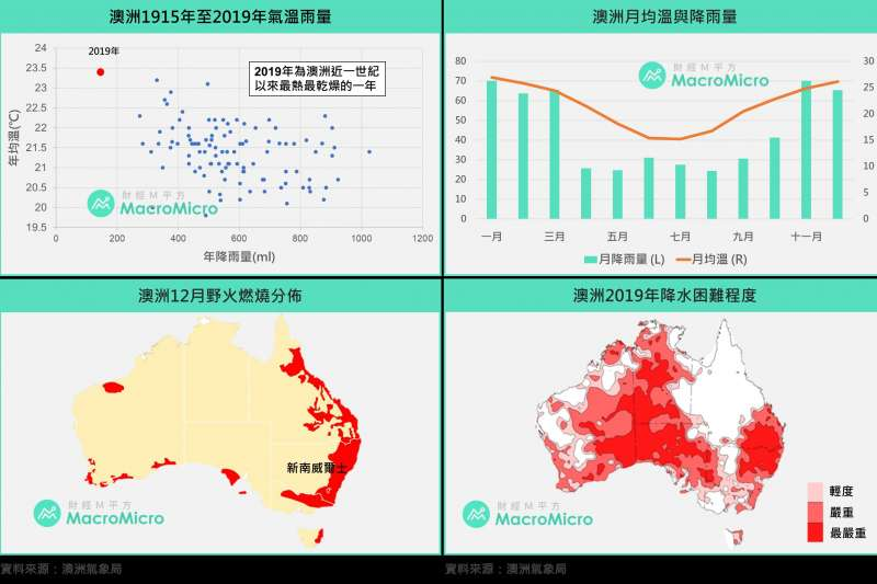 20200122澳洲天氣圖(資料來源:澳洲氣象局/製圖:財經M平方)