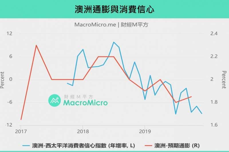 20200122澳洲通膨與消費信心指數(製圖:財經M平方)