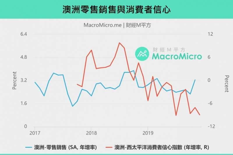 20200122澳洲零售銷售與消費者信心指數(製圖:財經M平方)