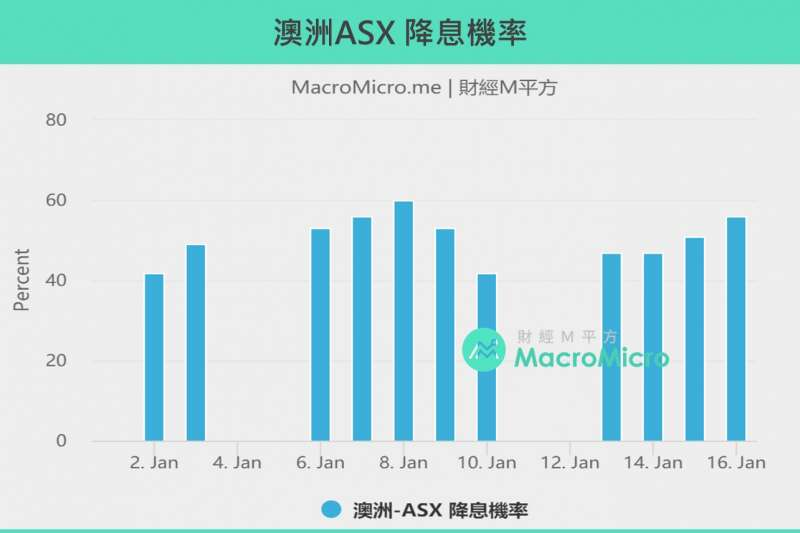 2020012澳洲ASX降息機率(製圖:財經M平方)