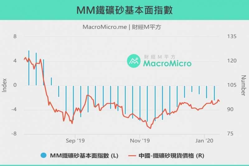 20200122MM鐵礦砂基本面指數(製圖:財經M平方)