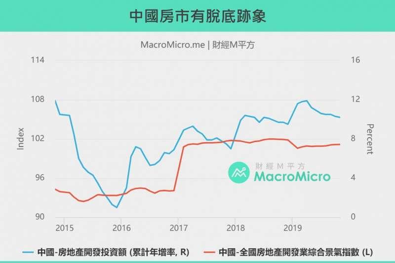 20200122中國房市(製圖:財經M平方)
