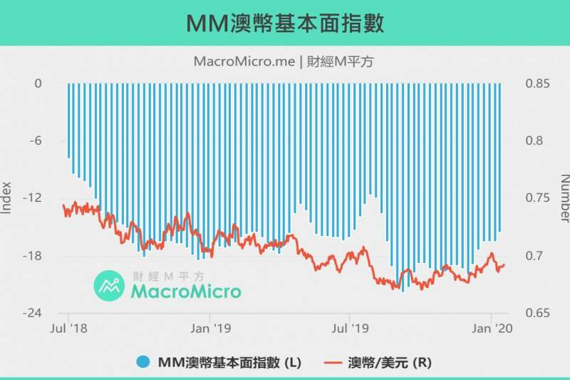 20200122MM澳幣基本面指數(製圖:財經M平方)