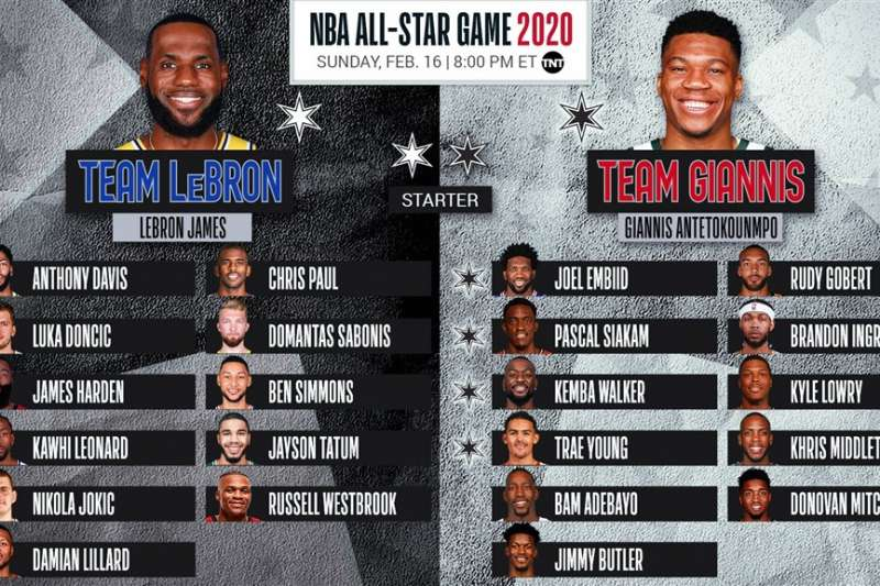 美國職籃NBA明星賽選秀直播6日登場,擔任兩隊隊長的洛杉磯湖人「詹皇」詹姆斯(左列)和密爾瓦基公鹿「字母哥」安特托昆博(右列)選出各自陣容。(圖取自twitter.com/NBAAllStar)