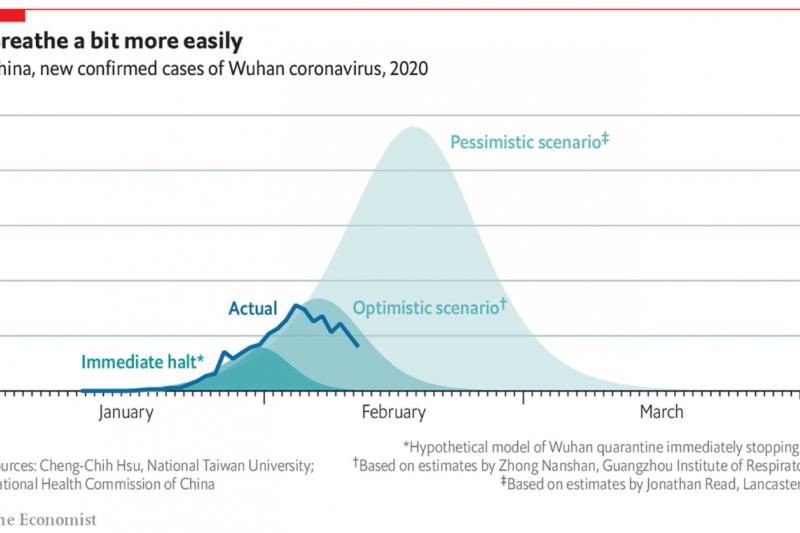 台灣大學化學系助理教授徐丞志上月30日在臉書發文,透過簡化的反應動力學模型,預測3種中國境內武漢肺炎感染確診人數的可能趨勢,並製為曲線圖表,該文章於本月12日登上知名英國雜誌《經濟學人》(The Economist)網站。(取自《經濟學人》網站)