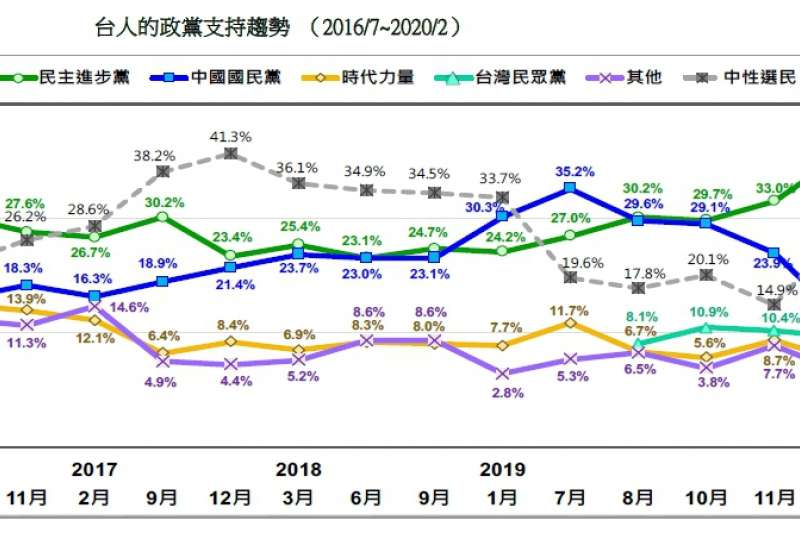 20200223-台人的政黨支持趨勢(2016.07~2020.02)(台灣民意基金會提供)