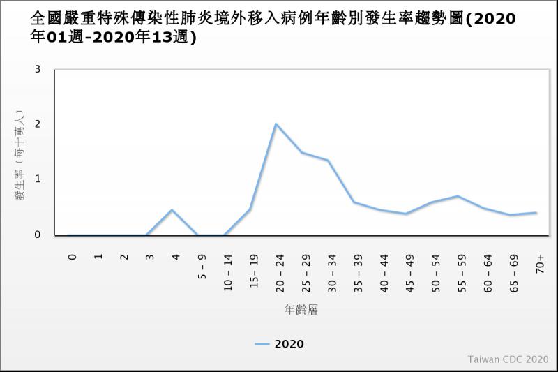 20200324-台灣新冠肺炎感染機率曝光。(取自疾管署官網)