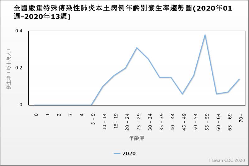 20200324-台灣新冠肺炎感染機率曝光。(取自疾管署官網