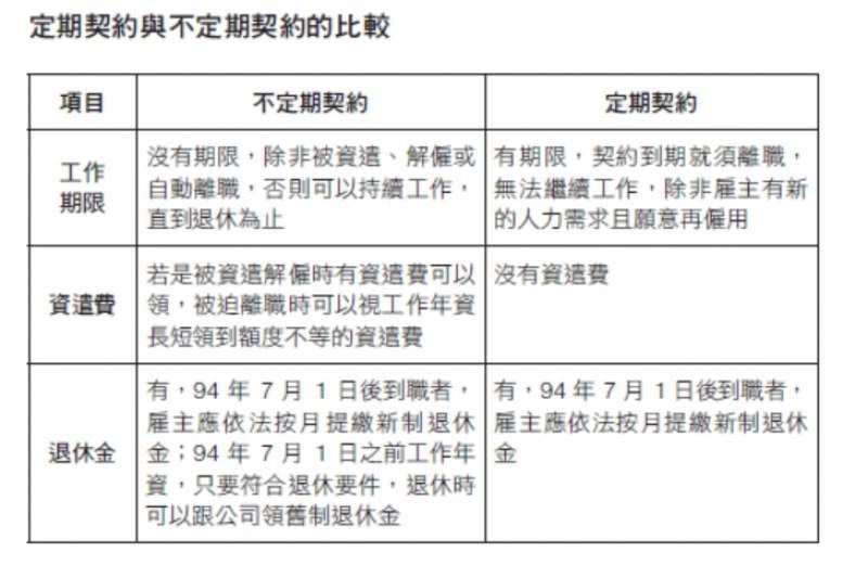 定期契約與不定期契約的比較(圖/天下雜誌出版提供)