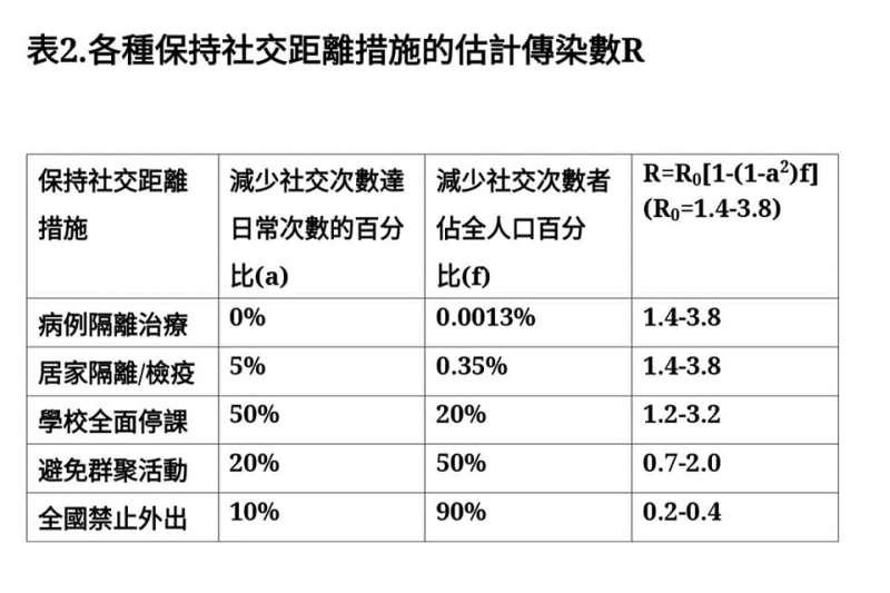 20200331-副總統陳建仁在臉書指出「保持社交距離對管控武漢肺炎疫情的重要性」。(資料照,取自陳建仁臉書)