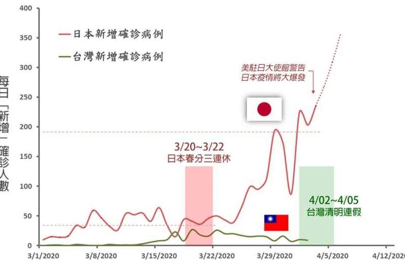 台大化學系教授徐丞志4日在臉書發文,指出日本新冠肺炎疫情在連假後大爆發,每日確診人數為連假前的5倍。(取自Cheng-Chih Richard Hsu臉書)