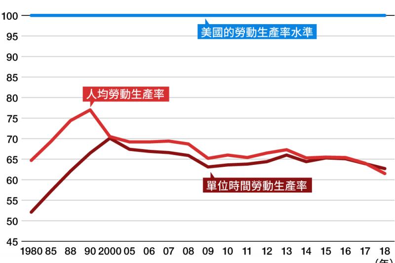 近年日本和美國的「人均勞動生產率」和「單位時間勞動生產率」,呈現差距擴大的趨勢。(圖片取自nippon.com)