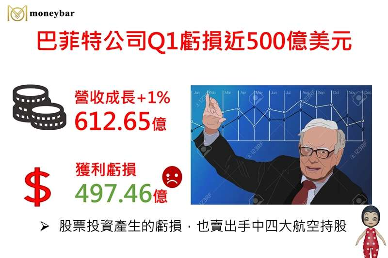 moneybar0506-巴菲特公司Q1虧損近500億美元(圖/作者提供)