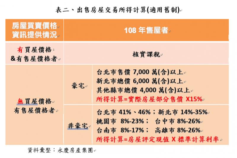 表二、出售房屋交易所得計算(適用舊制)。(資料彙整:永慶房產集團)